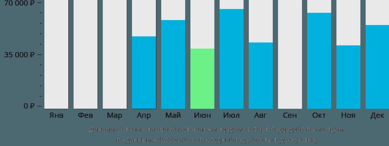 Динамика стоимости авиабилетов из Амстердама в Форт-Лодердейл по месяцам