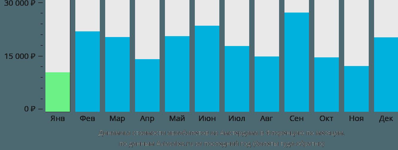 Динамика стоимости авиабилетов из Амстердама в Флоренцию по месяцам