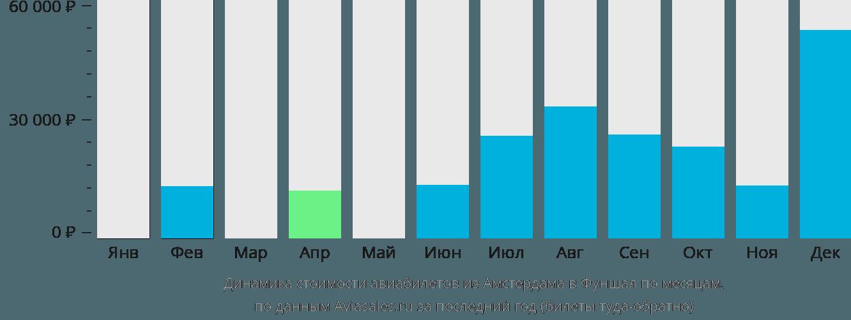 Динамика стоимости авиабилетов из Амстердама в Фуншал по месяцам