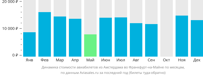 Динамика стоимости авиабилетов из Амстердама во Франкфурт-на-Майне по месяцам