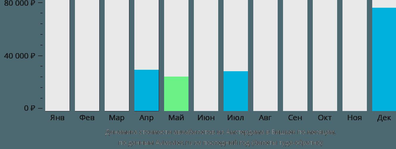Динамика стоимости авиабилетов из Амстердама в Бишкек по месяцам