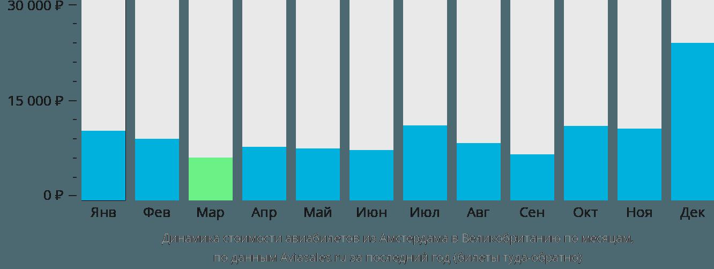 Динамика стоимости авиабилетов из Амстердама в Великобританию по месяцам