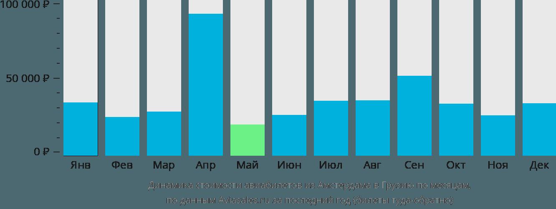 Динамика стоимости авиабилетов из Амстердама в Грузию по месяцам