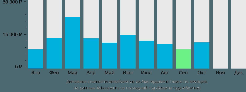 Динамика стоимости авиабилетов из Амстердама в Глазго по месяцам