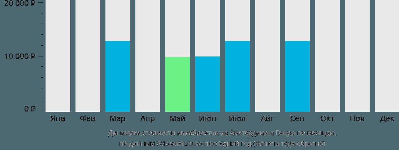 Динамика стоимости авиабилетов из Амстердама в Геную по месяцам