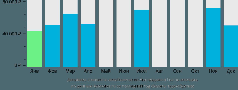 Динамика стоимости авиабилетов из Амстердама в Гоа по месяцам