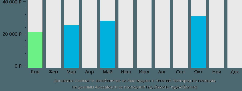 Динамика стоимости авиабилетов из Амстердама в Нижний Новгород по месяцам