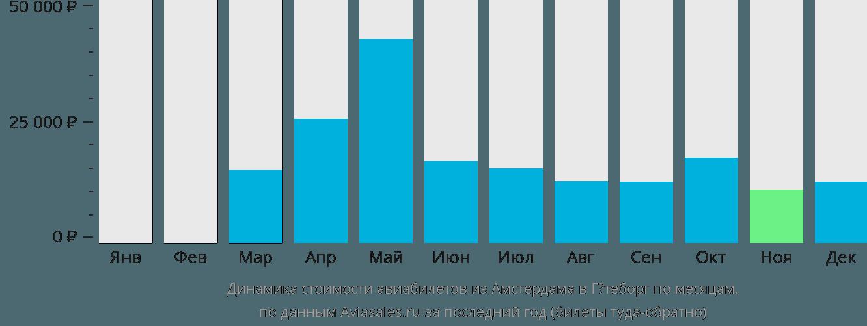 Динамика стоимости авиабилетов из Амстердама в Гётеборг по месяцам