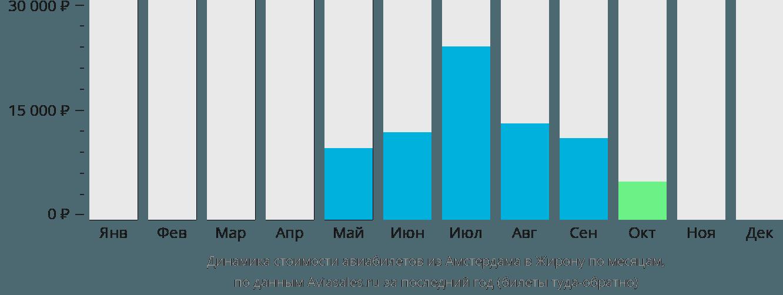 Динамика стоимости авиабилетов из Амстердама в Жирону по месяцам
