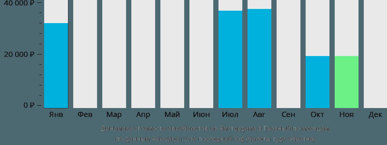Динамика стоимости авиабилетов из Амстердама в Грозный по месяцам