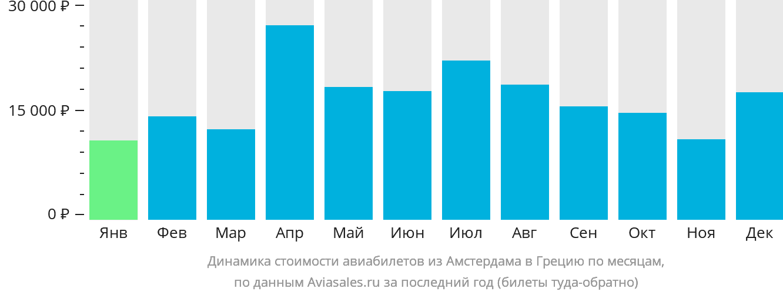 Динамика стоимости авиабилетов из Амстердама в Грецию по месяцам