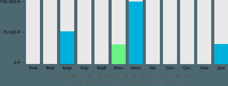 Динамика стоимости авиабилетов из Амстердама в Атырау по месяцам