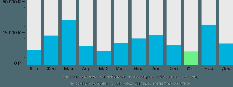 Динамика стоимости авиабилетов из Амстердама в Женеву по месяцам