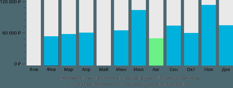 Динамика стоимости авиабилетов из Амстердама в Гуаякиль по месяцам