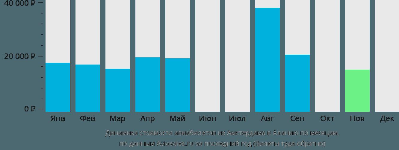Динамика стоимости авиабилетов из Амстердама в Аланию по месяцам