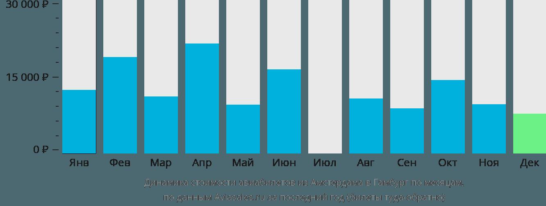 Динамика стоимости авиабилетов из Амстердама в Гамбург по месяцам
