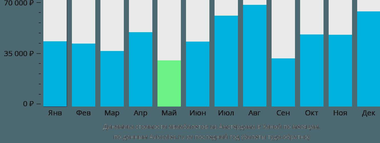 Динамика стоимости авиабилетов из Амстердама в Ханой по месяцам