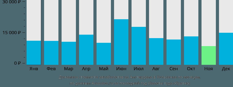 Динамика стоимости авиабилетов из Амстердама в Хельсинки по месяцам