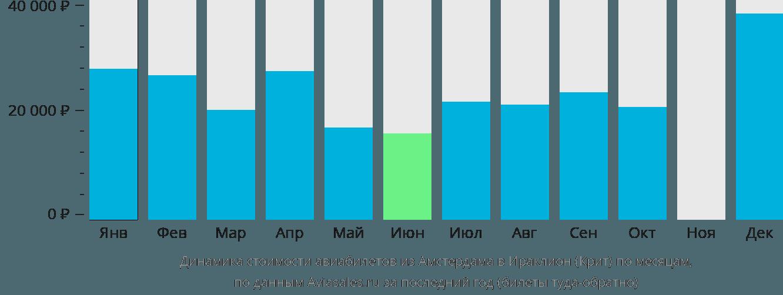 Динамика стоимости авиабилетов из Амстердама в Ираклион по месяцам