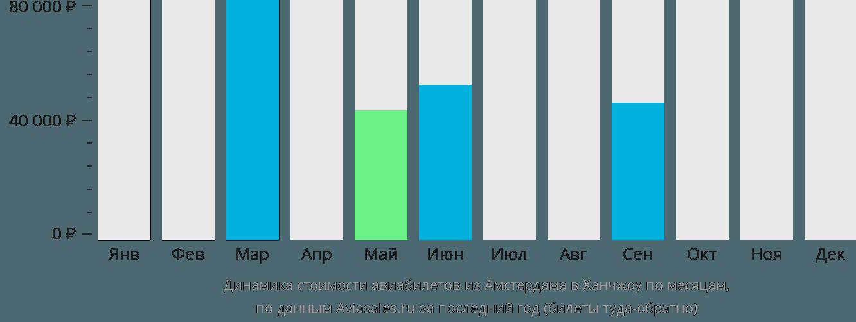 Динамика стоимости авиабилетов из Амстердама в Ханчжоу по месяцам