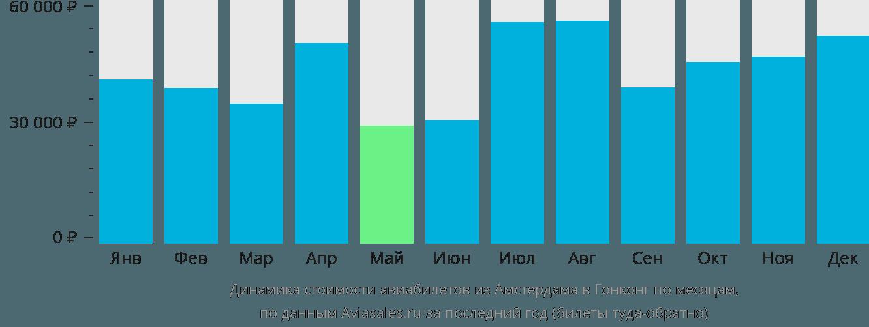 Динамика стоимости авиабилетов из Амстердама в Гонконг по месяцам