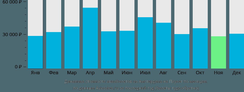 Динамика стоимости авиабилетов из Амстердама на Пхукет по месяцам