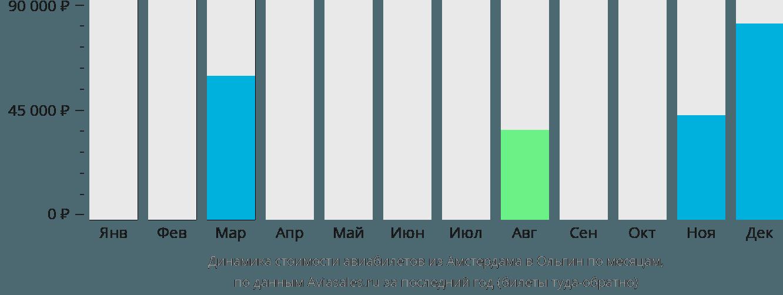 Динамика стоимости авиабилетов из Амстердама в Ольгин по месяцам