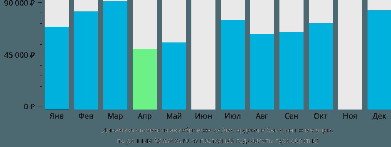 Динамика стоимости авиабилетов из Амстердама в Хьюстон по месяцам