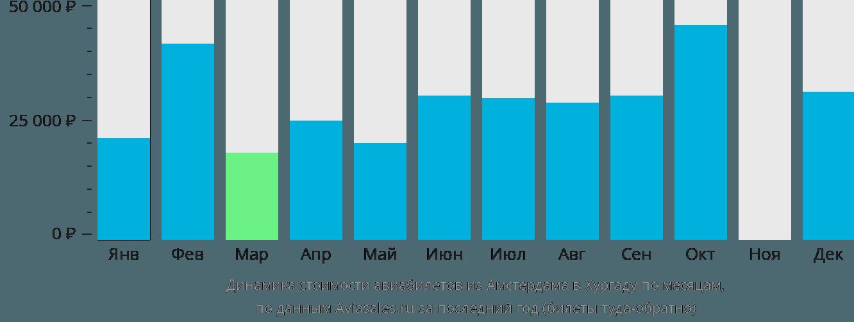 Динамика стоимости авиабилетов из Амстердама в Хургаду по месяцам