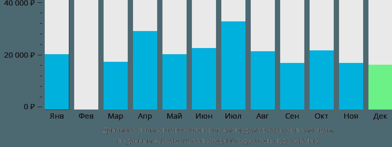 Динамика стоимости авиабилетов из Амстердама в Харьков по месяцам