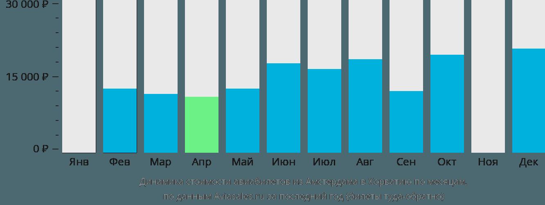 Динамика стоимости авиабилетов из Амстердама в Хорватию по месяцам