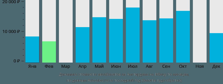 Динамика стоимости авиабилетов из Амстердама на Ибицу по месяцам