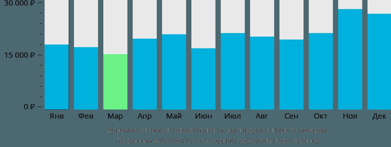 Динамика стоимости авиабилетов из Амстердама в Киев по месяцам