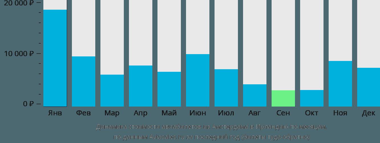 Динамика стоимости авиабилетов из Амстердама в Ирландию по месяцам
