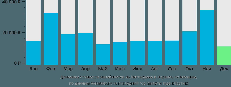 Динамика стоимости авиабилетов из Амстердама в Израиль по месяцам