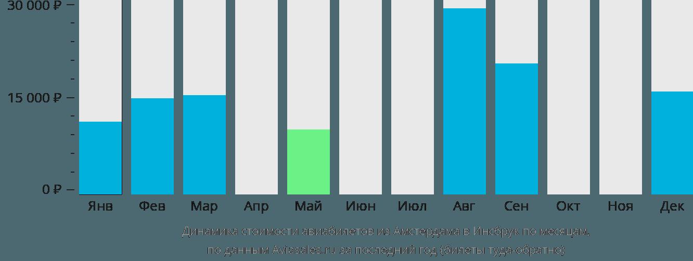 Динамика стоимости авиабилетов из Амстердама в Инсбрук по месяцам