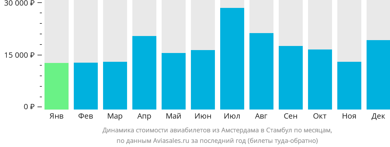 Динамика стоимости авиабилетов из Амстердама в Стамбул по месяцам