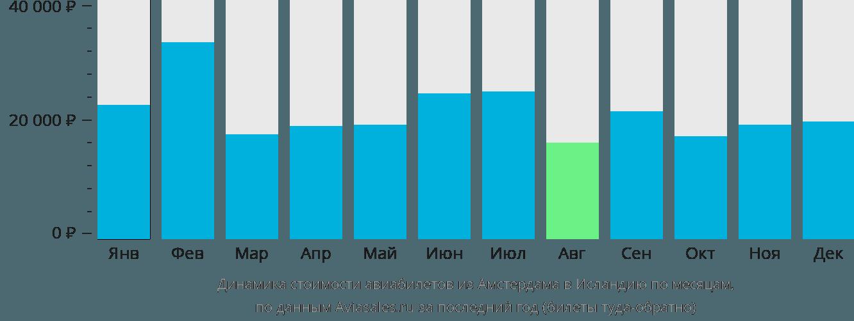 Динамика стоимости авиабилетов из Амстердама в Исландию по месяцам