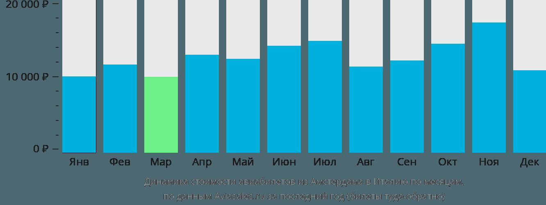Динамика стоимости авиабилетов из Амстердама в Италию по месяцам