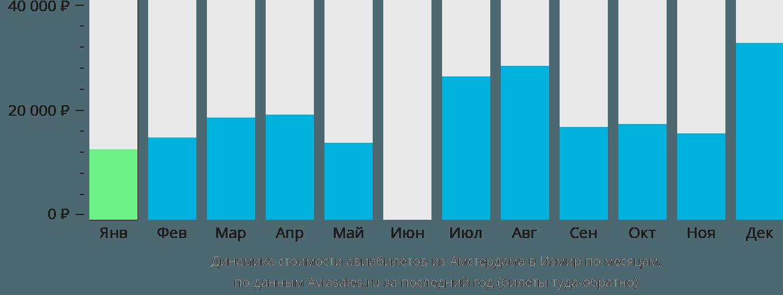 Динамика стоимости авиабилетов из Амстердама в Измир по месяцам