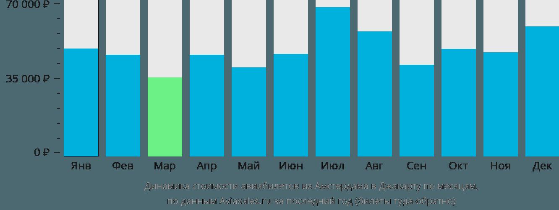Динамика стоимости авиабилетов из Амстердама в Джакарту по месяцам