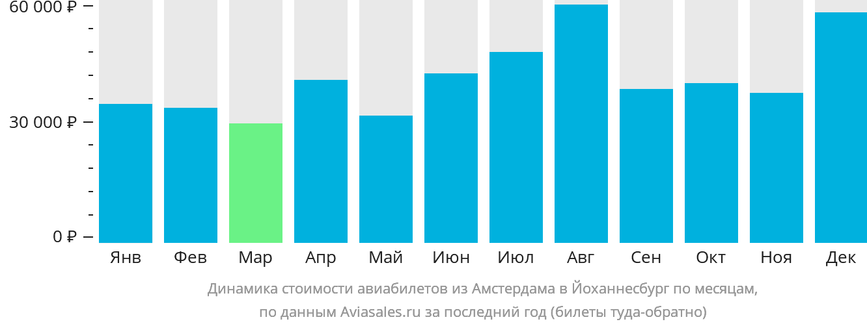 Динамика стоимости авиабилетов из Амстердама в Йоханнесбург по месяцам