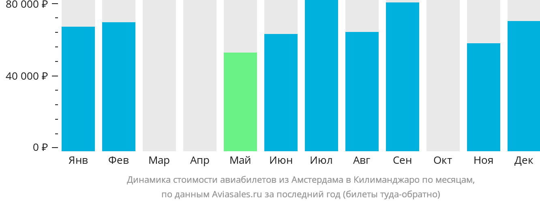 Динамика стоимости авиабилетов из Амстердама в Килиманджаро по месяцам