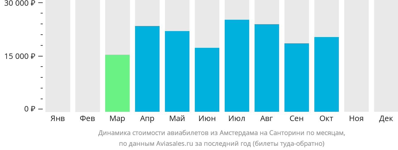 Динамика стоимости авиабилетов из Амстердама на Санторини по месяцам