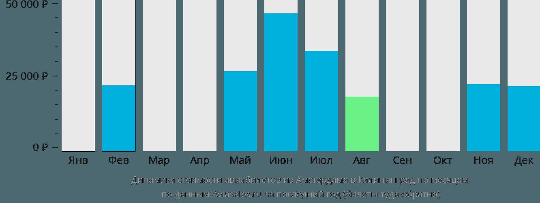 Динамика стоимости авиабилетов из Амстердама в Калининград по месяцам