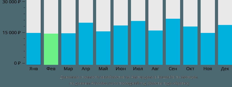 Динамика стоимости авиабилетов из Амстердама в Кишинёв по месяцам