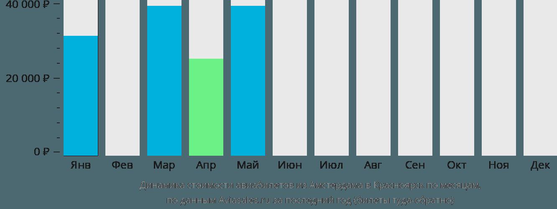 Динамика стоимости авиабилетов из Амстердама в Красноярск по месяцам