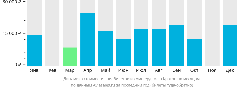 Динамика стоимости авиабилетов из Амстердама в Краков по месяцам