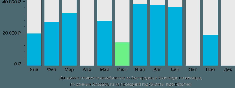 Динамика стоимости авиабилетов из Амстердама в Краснодар по месяцам