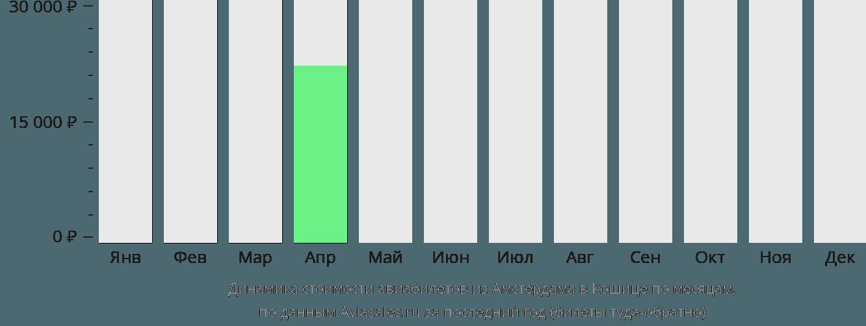 Динамика стоимости авиабилетов из Амстердама в Кошице по месяцам